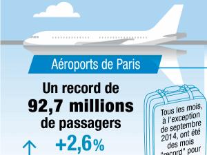Trafic 2014 Aéroports de Paris_300-225