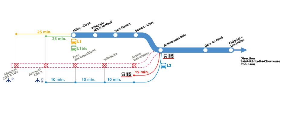 Plan RER B 18 et 19 sept 2021