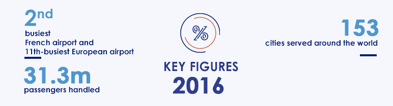 Paris Orly Key figures