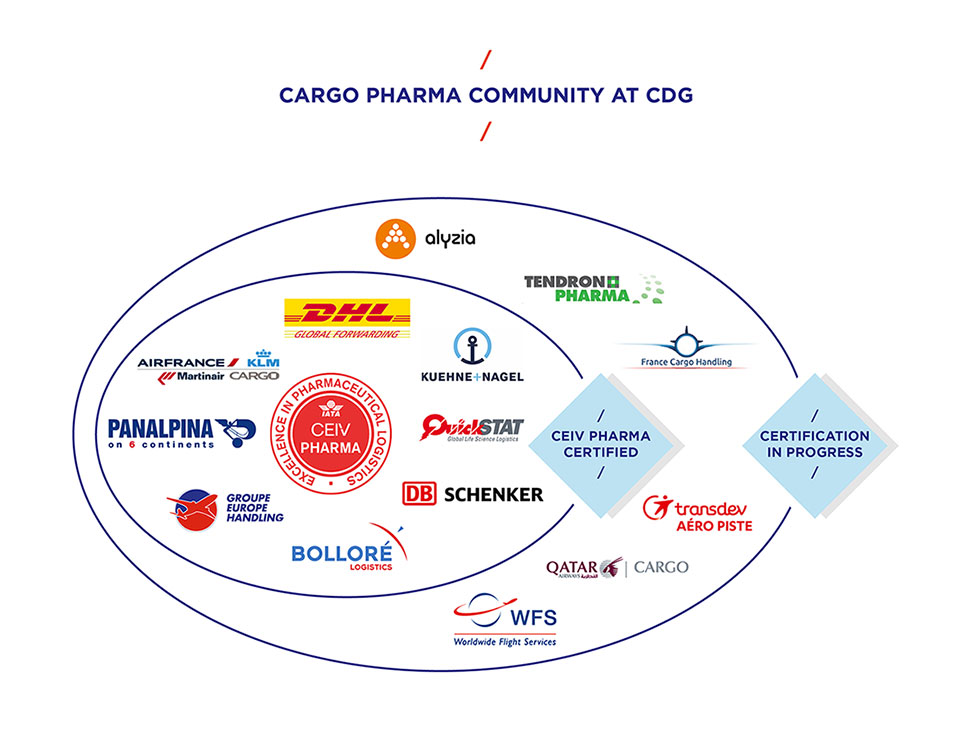 Logos of the community CEIV Pharma - Groupe ADP